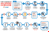 PDF Thumbnail for How to Respond to an Opioid Overdose (Large)